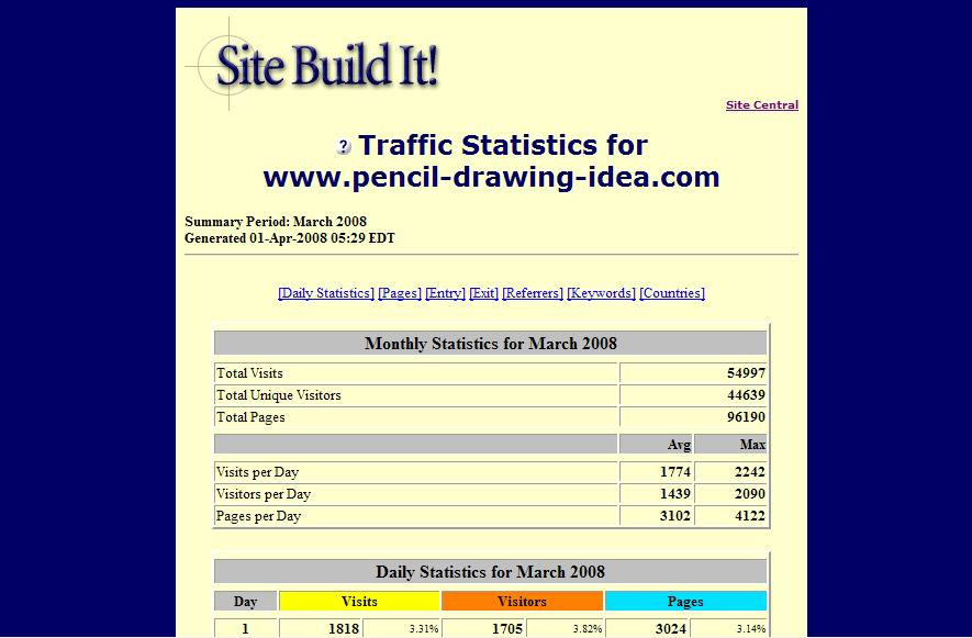 Web Traffic in March 2008